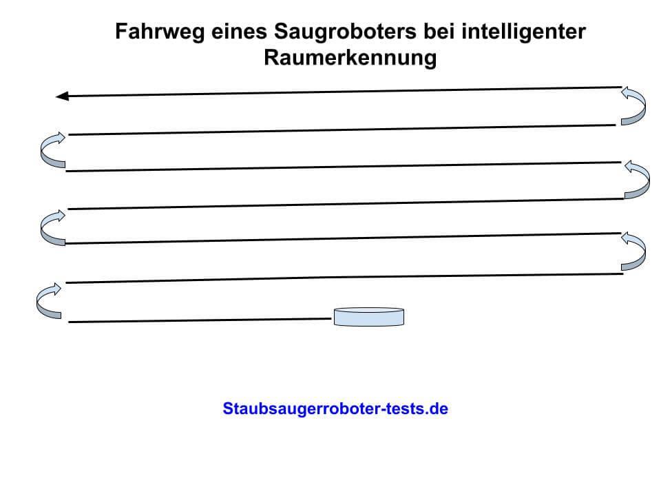 Saugroboter orientierung bild